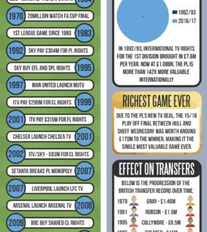 history-of-tv-deals-infographic